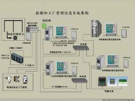 猴车PLC自动控制系统