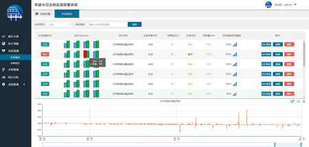沈阳智慧防灾远程监测预警系统生产厂家